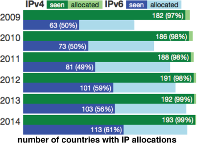 ipv6 address allocation by country