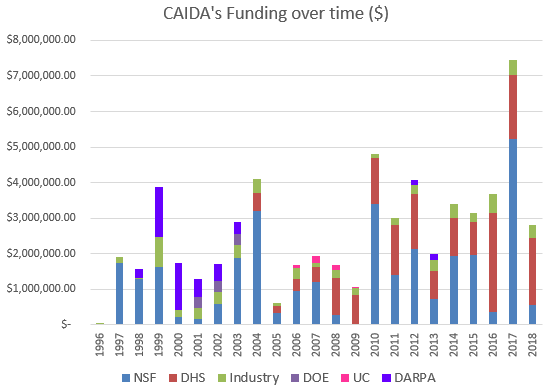 CAIDA's Annual Report for 2018
