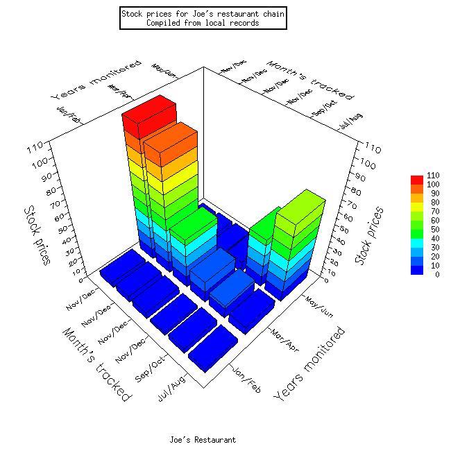 Chart Graph Xrt3d